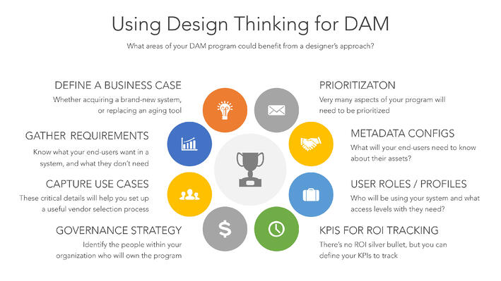 DAM Design Thinking
