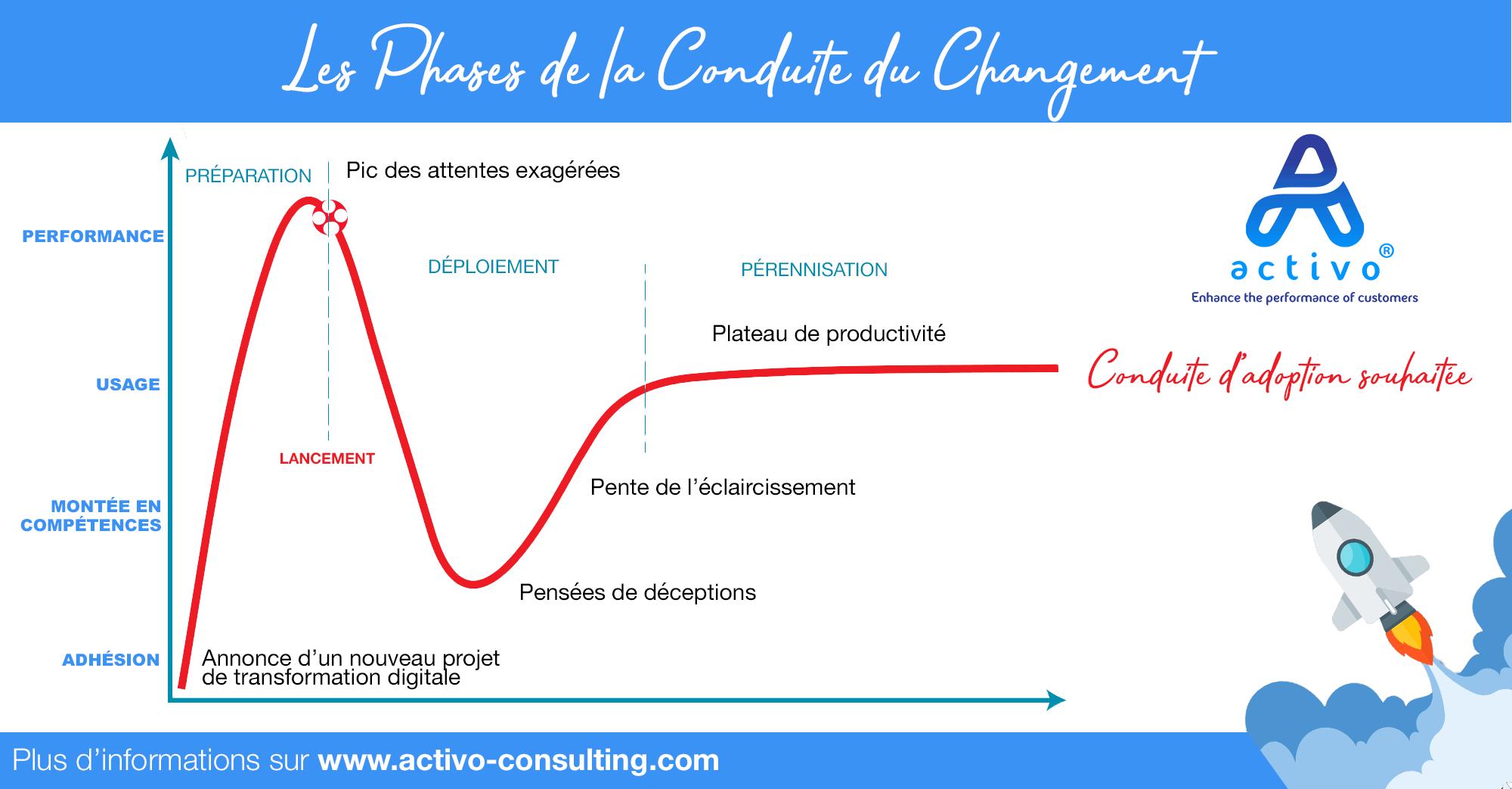 conduire-du-changement-graphique