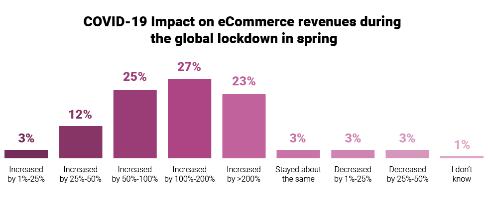 covid ecommerce trends