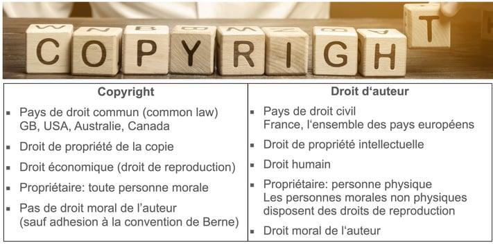 droit dauteur - copyright